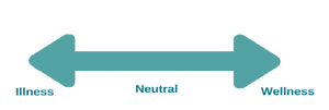 Neutral to wellness or illness